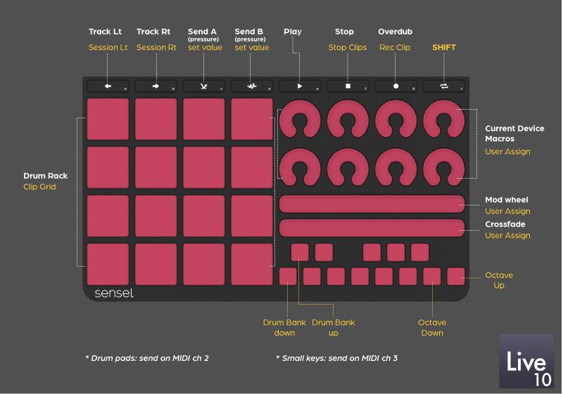 Software Setups - Sensel Morph Documentation